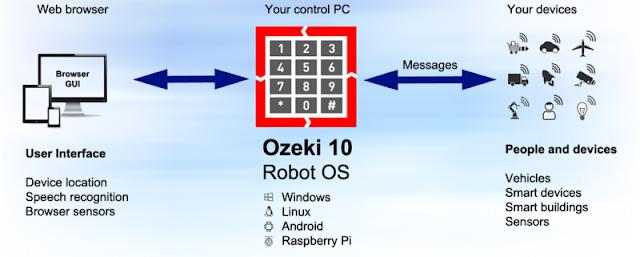 OZEKI 10 Robot OS untuk bisnis anda
