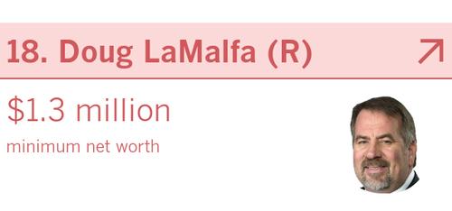 Doug LaMalfa - How many millionaires does California send ...