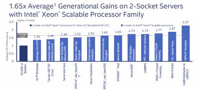 Mit 28 Kernen, 6 Speicherkanälen und AVX512 ist das Zweisockelsystem im Schnitt um 65 Prozent schneller als mit dem schnellsten Broadwell-EP Xeon E5 2699Av4