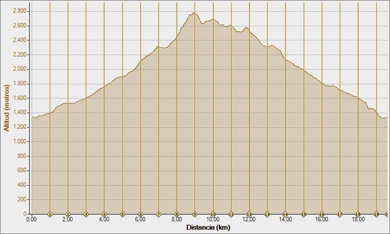vuelta iserias 30-11-2011, Altitud -  Distancia