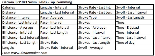 Garmin FR910XT Data Fields - Lap Swimming
