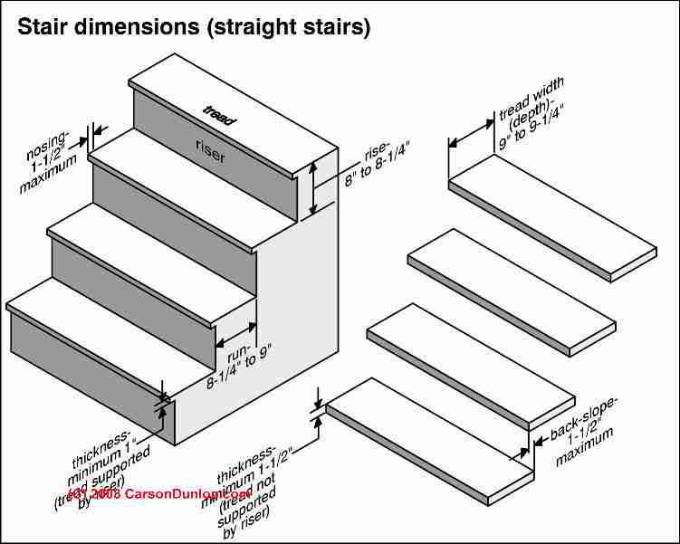 How to build steps & stairs: calculations for stair rise, run ...