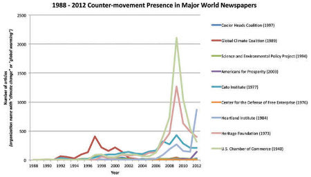 Climate countermovement presence in English-language news outlets, 1988–2012. This graphic represents nine of the 110 groups that were identified as the 'core' of the US climate countermovement. Years noted in parenthesis after each organization's name denotes the year of formation.