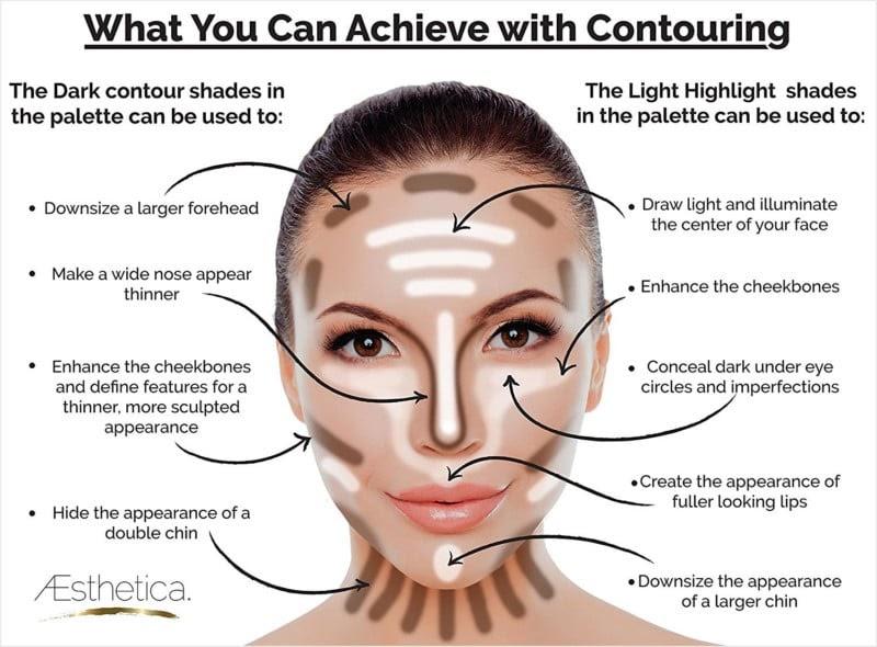 27 Face Contour Diagram