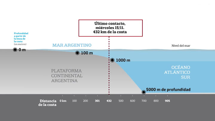 Resultado de imagen para El área donde se detectó la anomalía hidroacústica y las profundidades de la plataforma marítica