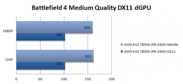 Battlefield 4 Ultra DirectX vs Mantle (2)