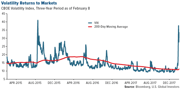 volatility returns to the markets