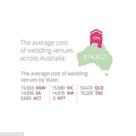 From theme to budget: A look at the wedding industry this