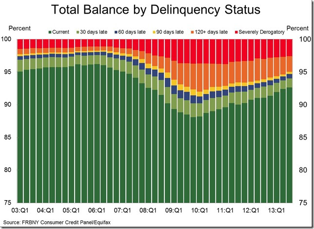 Fed 3rd quarter by delinquency status