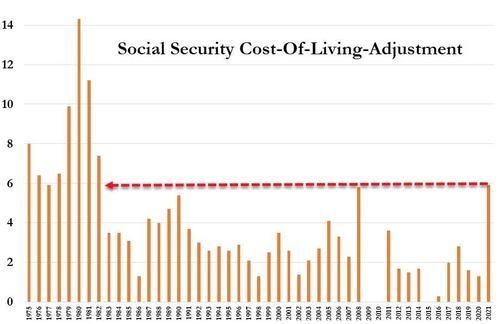 """70 millones de jubilados estadounidenses están a punto de obtener su mayor """"aumento salarial"""" en 39 años"""