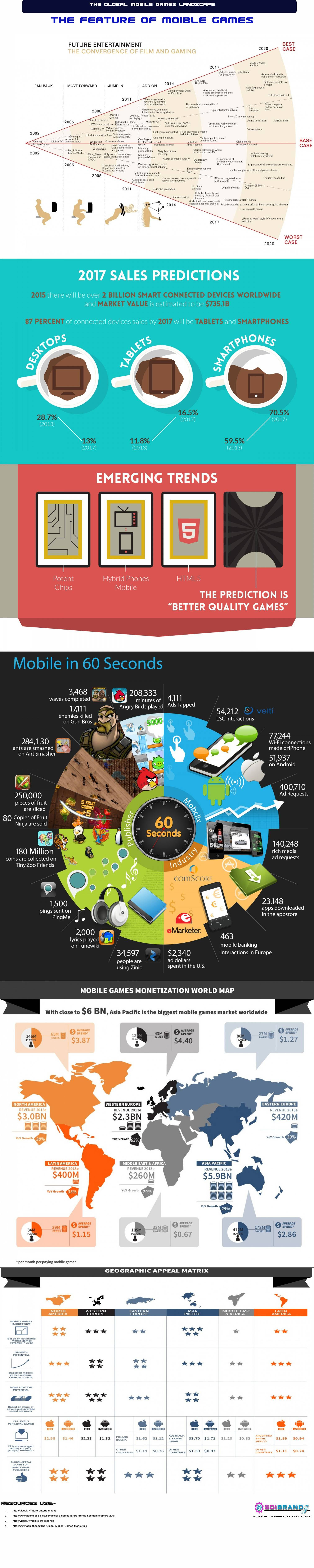 Infographic: The Feature of Mobile Games #infographic
