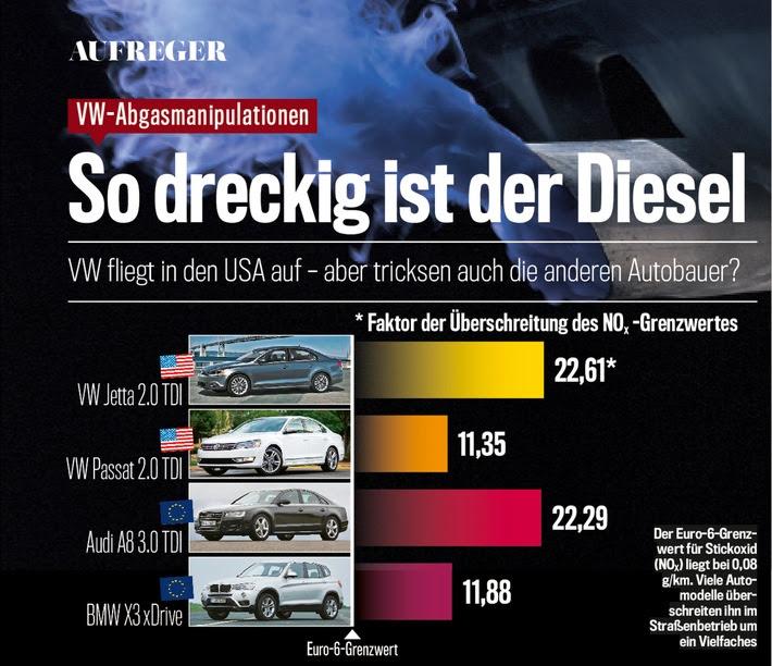 AUTO BILD exklusiv: Auch BMW-Diesel überschreitet Abgas-Grenzwerte deutlich