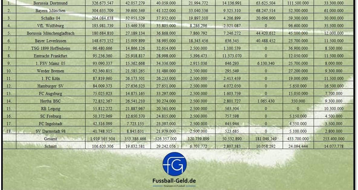 Live Tabelle 1. Liga