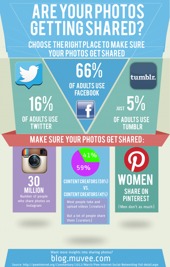 Are your photos getting shared?