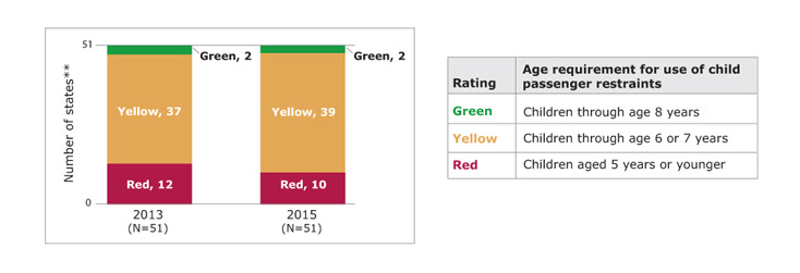 Bar chart showing the number of states rated green, yellow, and red for child passenger restraint law in the 2013 PSRs and 2015 PSRs, along with a table showing the rating scale. In 2013, of states with available data, 2 states rated green, 37 states rated yellow, and 12 states rated red. In 2015, of states with available data, 2 states rated green, 39 states rated yellow, and 10 states rated red. Green means children through age 8 years were required to use child passenger restraints. Yellow means children through age 6 or 7 years were required to use child passenger restraints. Red means children aged 5 years or younger were required to use child passenger restraints. States with missing data are not included. (State count includes the District of Columbia.)