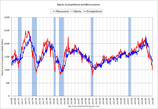 Housing Starts Completions