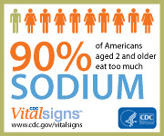 90% of Americans aged 2 and older eat too much sodium. CDC Vital Signs. www.cdc.gov/VitalSigns