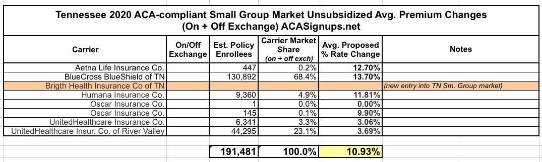 Tennessee: PRELIMINARY avg. 2020 #ACA exchange premiums: 1 ...