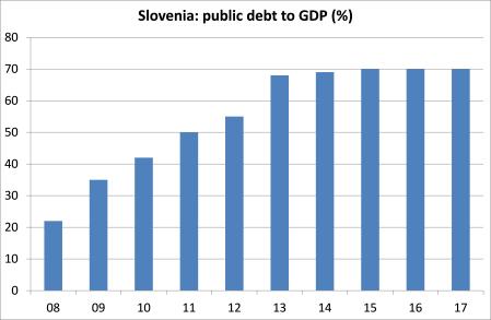 slovenia debt
