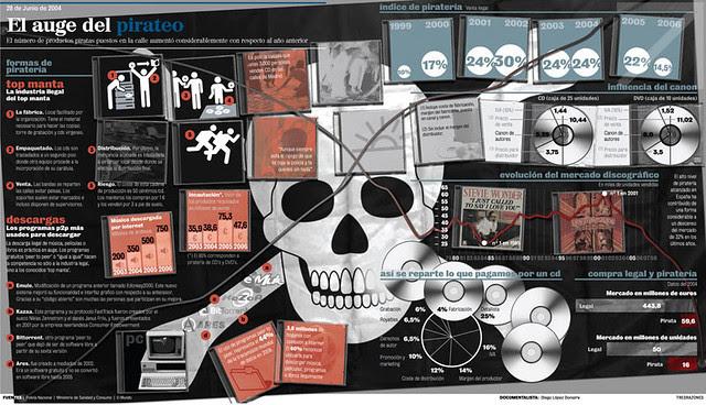 piratería web