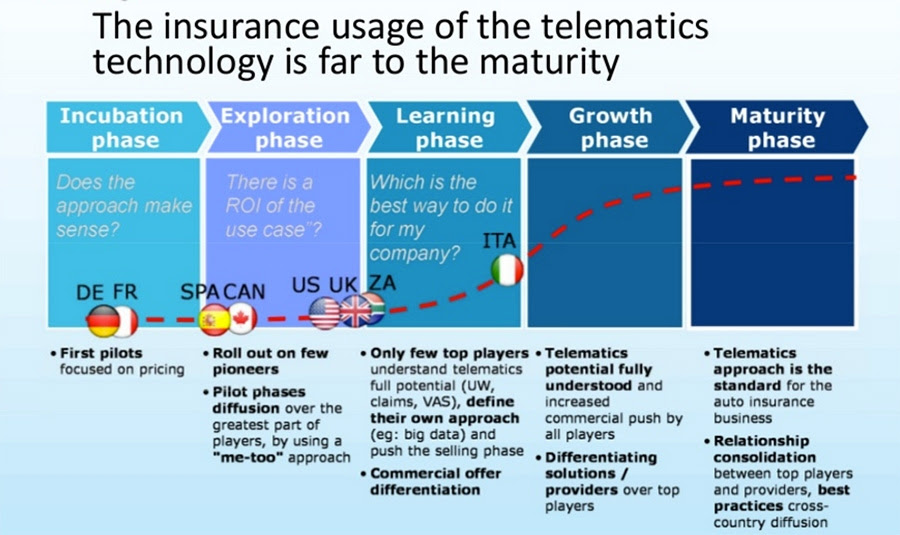 Auto insurance industry and InsurTechs can learn from ...