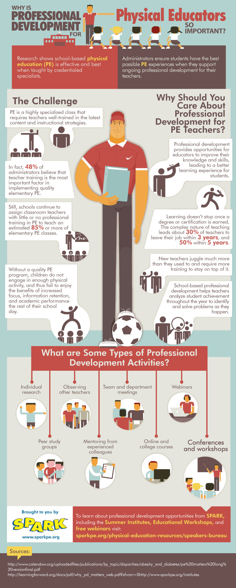 Infographic: Why is Professional Development For Physical Educators So Important? #infographic