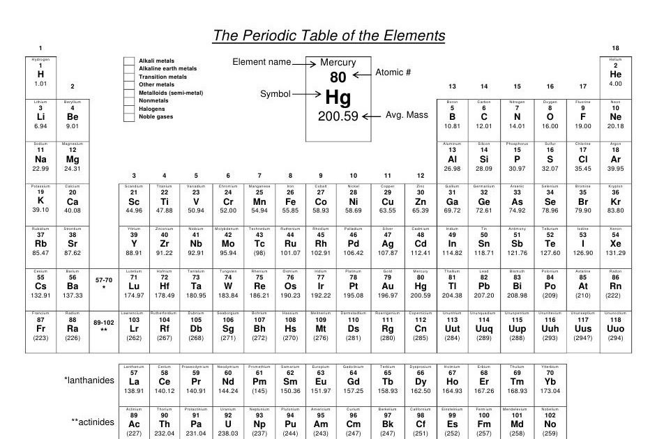 Periodic Table Puns 2 Answers - Periodic Table Timeline