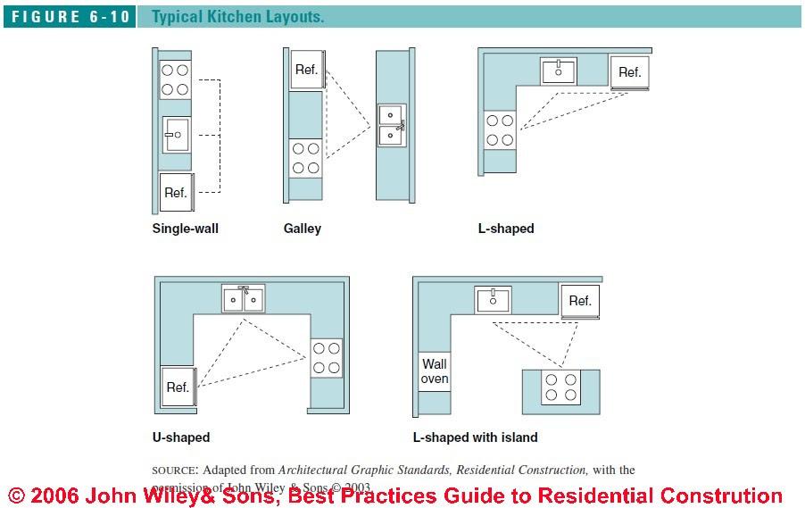 Free Guide to Kitchen & Bath Design