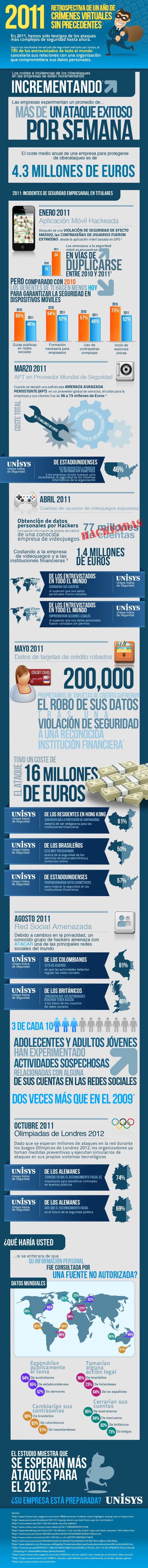 Los crímenes virtuales del 2011 - Infografía