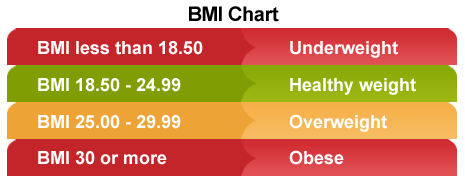 height vs weight chart for men. Learn More about BMI and your