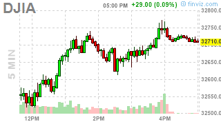 DJIA Today [FREE DOW FUTURES LIVE CHART] Price Rate ...