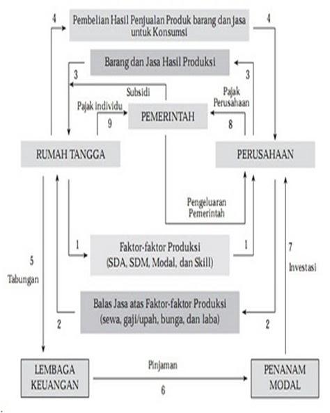 Model Diagram Interaksi Antar Pelaku Ekonomi 2 Sektor ...