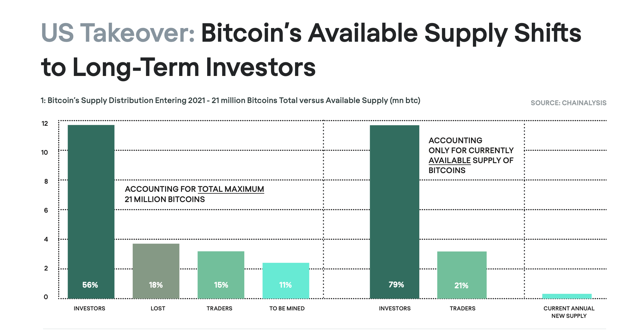 Who Owns Bitcoin Roughly 80 Are Held By Long Term Investors New Report