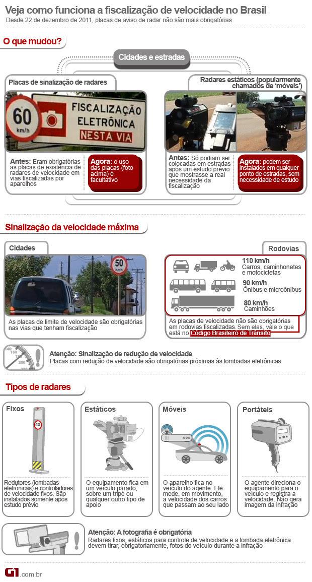 arte radar infográfico (Foto: Arte G1)