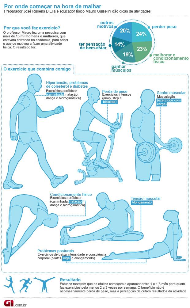Exercícios (Foto: Arte/G1)