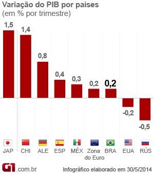 PIB dos países 1º trimestre 2014 (Foto: Editoria de Arte/G1)