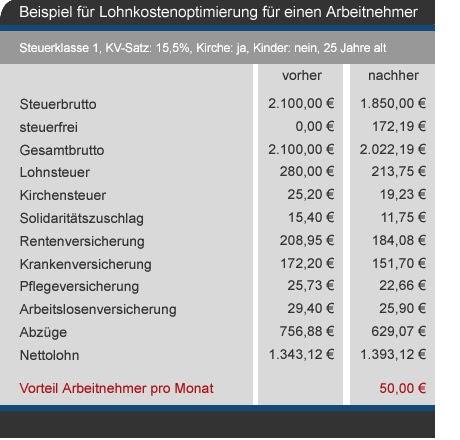 Lohnkosten Arbeitgeber Rechner
