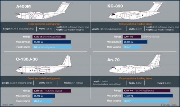 KC-390 comparada con otro tipo de aeronaves