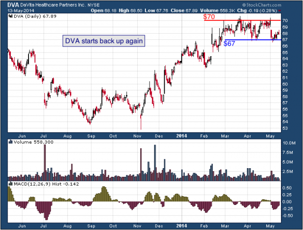 1-year chart of DVA (DaVita Healthcare Partners, Inc.)