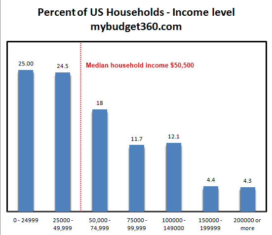 us-household-income