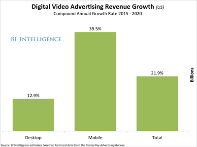 DigitalVideoAdvertisingRevenueGrowth (US)