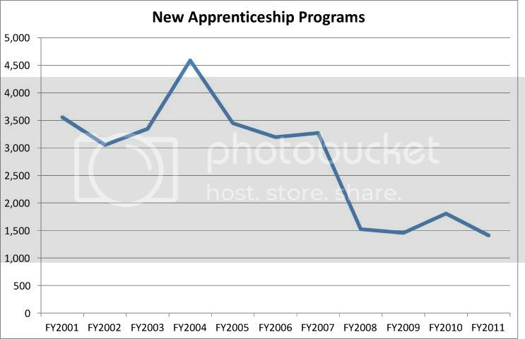 New Apprenticeship Programs