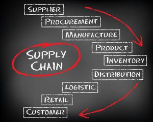 Understanding and improving retail-supplier relationships