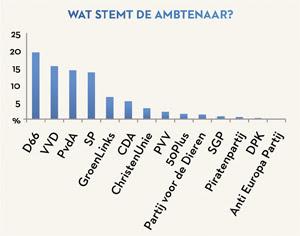 wat stemt de ambtenaar (grafiek)