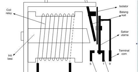 dasar dasar relay desain sistem kontrol