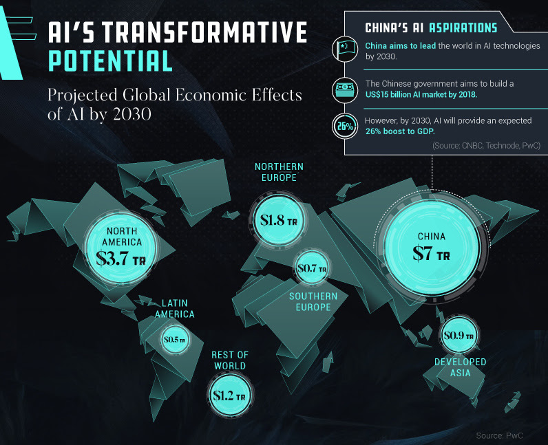 Visualizing the Massive $15.7 Trillion Impact of AI