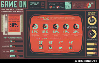 Infographic: How Gaming is Affecting Our Culture and Health | Geek Therapy | Scoop.it
