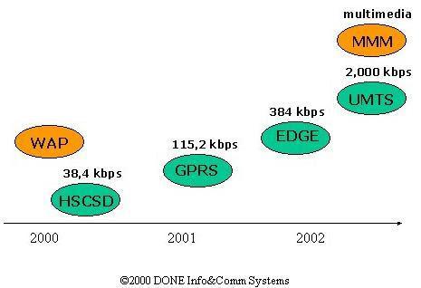 internet in mobile