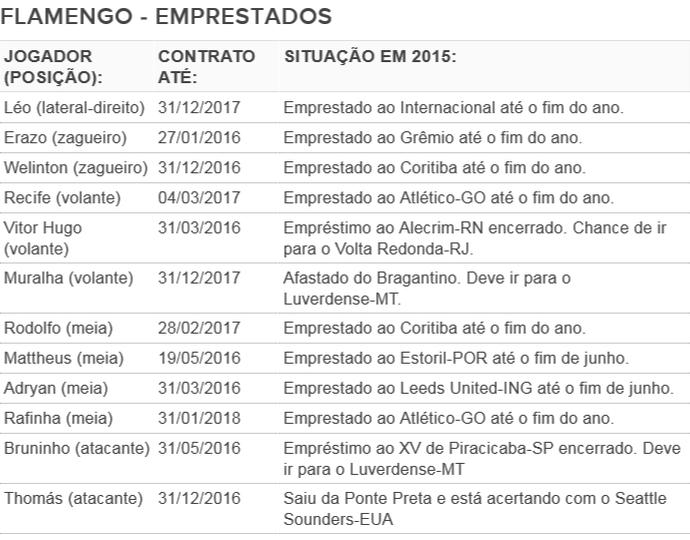 Jogadores emprestados pelo Flamengo (Foto: Reprodução)
