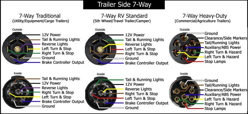 7 Blade Trailer Wiring Diagram Dodge